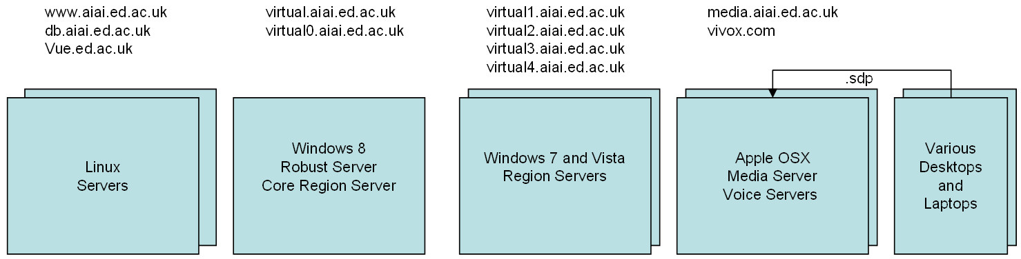 f1c8a4dc3ac3 We took a quick look at the current OpenSim and AiLand server setup using 5  hosts set up on KVM switches for local administration and managed via  Remote ...