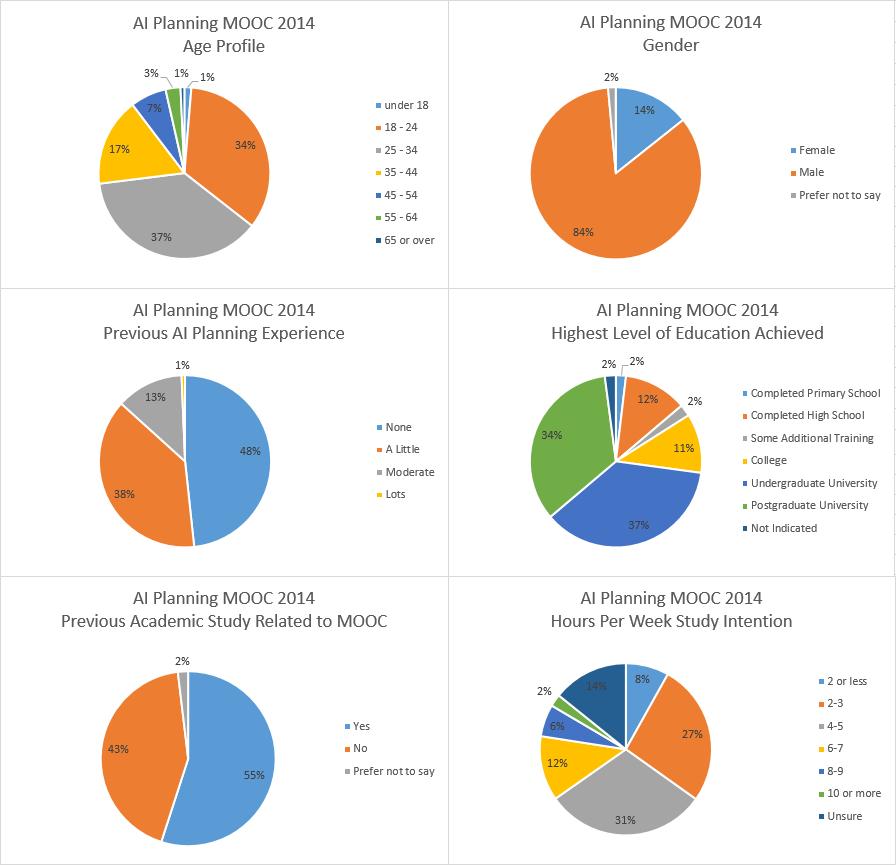 AI Planning MOOC 2014 - Charts