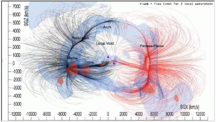 NRAO Animation Laniakea Supercluster
