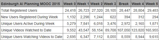 2015-03-03-AIPLAN-MOOC-Weekly-Stats