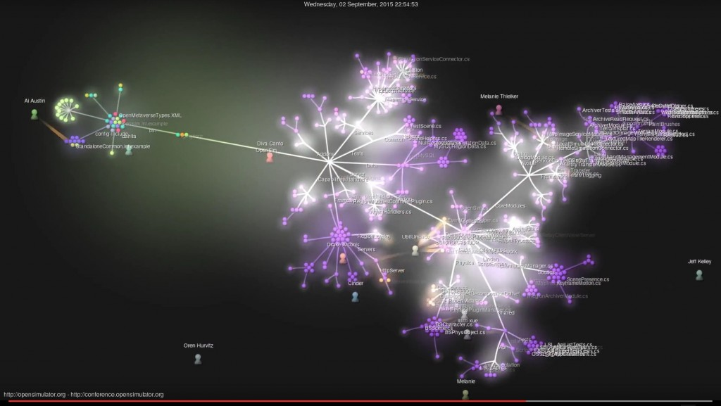 OpenSim-Commits-Snapshot-2015-09-04