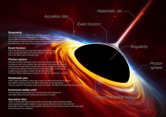 Black Hole Elements