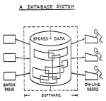 Codd's original diagram of a relational database
