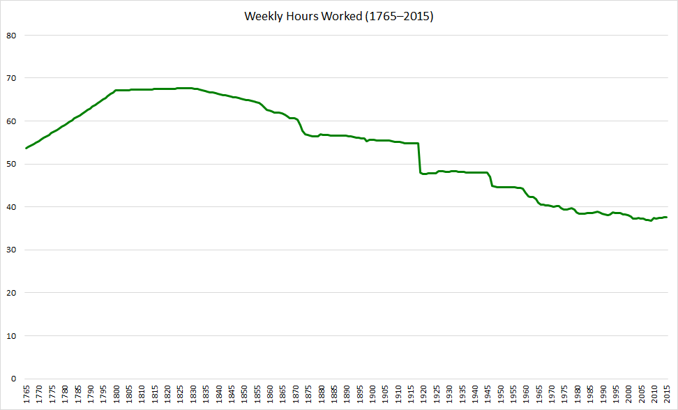 an analysis of the official working week as being reduced to 35 hours a week First of all, reducing the hours of the working week may contribute to the rise in employment but would also reduce the number of employee's on the other hand, however, reducing the number of hours for employees means that they would get a pay cut in their salaries and would have to keep a.