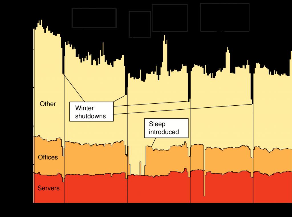 Informatics energy use, 2011-2015