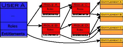 Roles and Entitlement Relationship Diagram