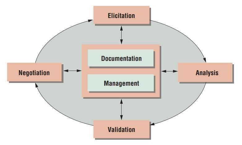 New Role Of Requirements Engineering In Software Development SAPM - Requirements engineering