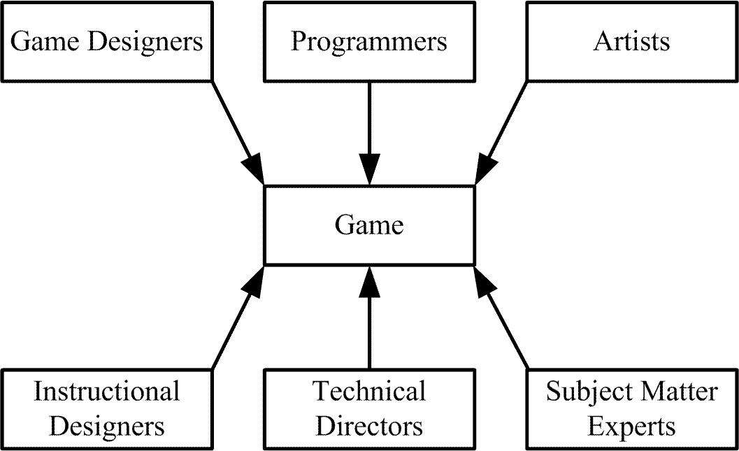 Game Development as Software Development – SAPM: Course Blog