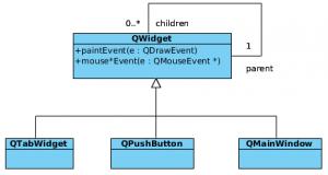 Composite class diagram in case of QWidgets.
