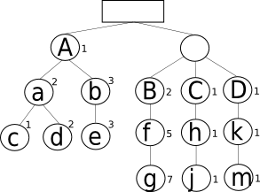 Inclusion tree with spanning maps