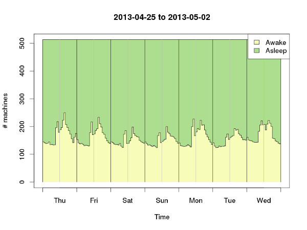 Graph showing DICE desktop sleeping in one week in 2013